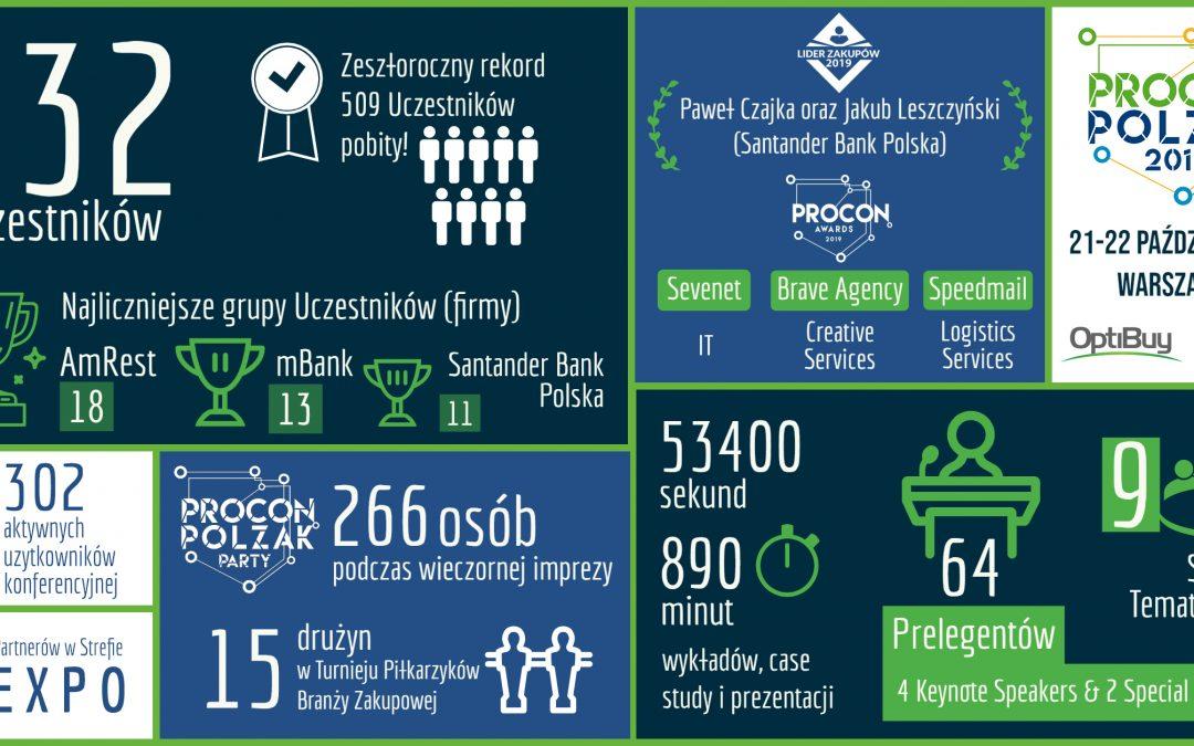 PROCON/POLZAK 2019 – podsumowanie