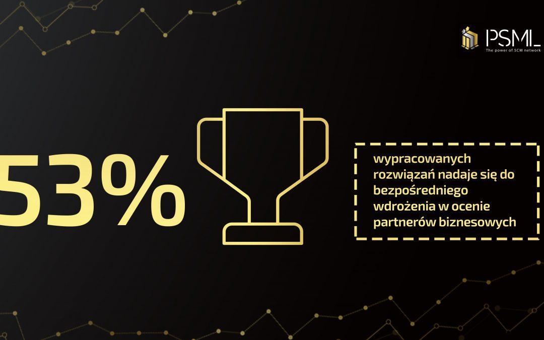 53% wypracowanych rozwiązań w Top Young 100 nadaje się do bezpośredniego wdrożenia