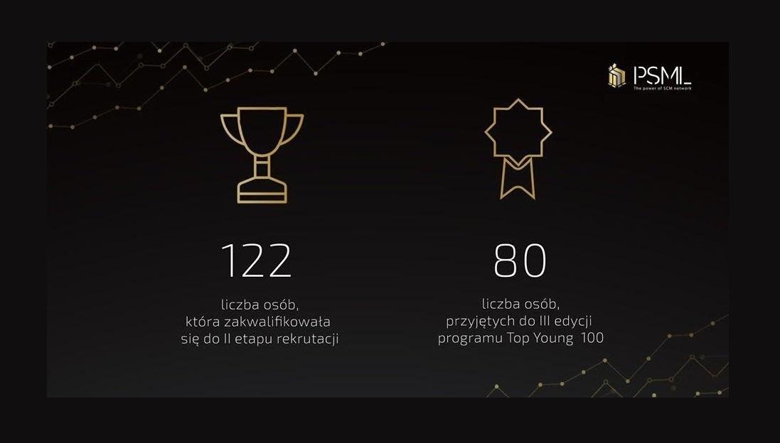 Startujemy z III edycją Top Young 100
